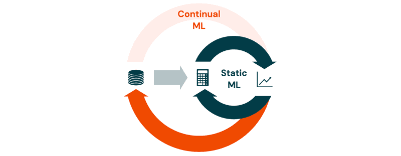 In static ML, you are given a dataset and your job is to iterate on the learning algorithm until the model performs well. Continual ML adds dataset curation as an outer loop to the iteration process.